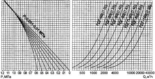 Номограмма по определению пропускной способности РДГ